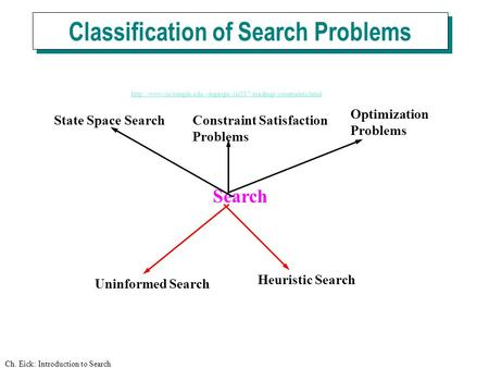 Ch. Eick: Introduction to Search Classification of Search Problems Search Uninformed Search Heuristic Search State Space SearchConstraint Satisfaction.