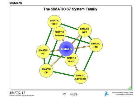 The SIMATIC S7 System Family