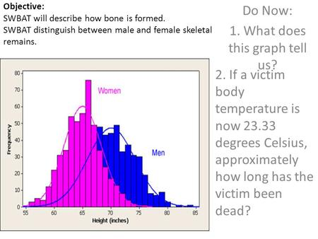 Objective: SWBAT will describe how bone is formed. SWBAT distinguish between male and female skeletal remains. Do Now: 1. What does this graph tell us?