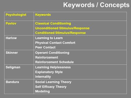 Keywords / Concepts PsychologistKeywords PavlovClassical Conditioning Unconditioned Stimulus/Response Conditioned Stimulus/Response HarlowLearning to Learn.