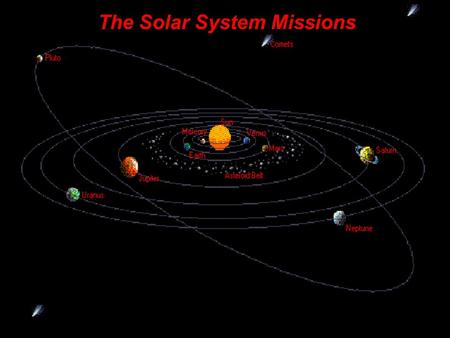 The Solar System Missions. planets not shown to scale >> MercuryVenusEarthMarsJupiterSaturnUranusNeptunePluto Mean Distance from the Sun (AU)0.38710.723311.5245.2039.53919.1930.0639.48.