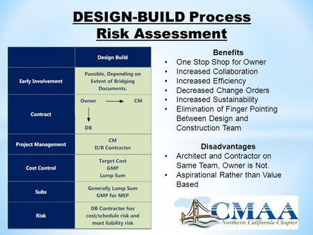 DESIGN-BUILD Process Risk Assessment Benefits One Stop Shop for Owner Increased Collaboration Increased Efficiency Decreased Change Orders Increased Sustainability.