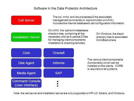 Software in the Data Protector Architecture