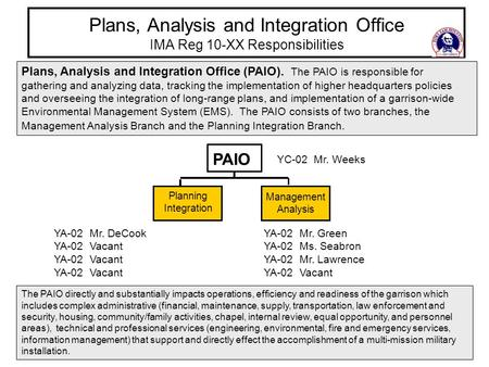 Plans, Analysis and Integration Office IMA Reg 10-XX Responsibilities Plans, Analysis and Integration Office (PAIO). The PAIO is responsible for gathering.