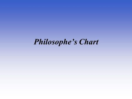 Philosophe's Chart. Immanuel Kant Germany The Critique of Pure Reason 1781 The first to use the word Enlightenment to describe the Age of Reason. He was.