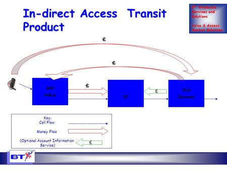 BT Wholesale Services and Solutions Voice & Access Market Solutions In-direct Access Transit Product SMP Mobile BT IDA Operator £ £ £ Key: Call Flow Money.