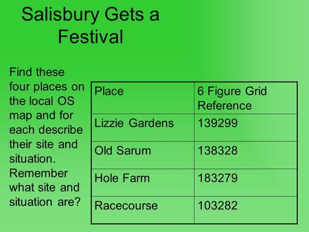 Salisbury Gets a Festival Find these four places on the local OS map and for each describe their site and situation. Remember what site and situation are?