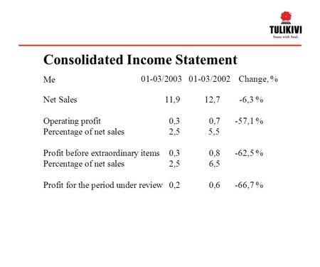 Net Sales11,912,7-6,3 % Operating profit0,30,7-57,1 % Percentage of net sales2,55,5 Profit before extraordinary items0,30,8-62,5 % Percentage of net sales2,56,5.