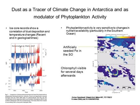 Dust as a Tracer of Climate Change in Antarctica and as modulator of Phytoplankton Activity Ice core records show a correlation of dust deposition and.