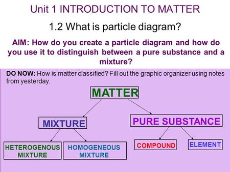 Unit 1 INTRODUCTION TO MATTER 1.2 What is particle diagram? AIM: How do you create a particle diagram and how do you use it to distinguish between a pure.