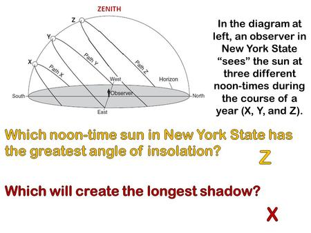 "In the diagram at left, an observer in New York State ""sees"" the sun at three different noon-times during the course of a year (X, Y, and Z). ZENITH."