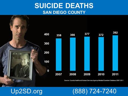 SUICIDE DEATHS SAN DIEGO COUNTY Source: County Health and Human Services Agency-Medical Examiner Database 2007-2011 Up2SD.org (888) 724-7240.