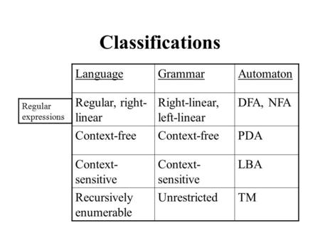 Classifications LanguageGrammarAutomaton Regular, right- linear Right-linear, left-linear DFA, NFA Context-free PDA Context- sensitive LBA Recursively.
