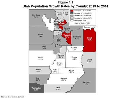 Figure 4.1 Utah Population Growth Rates by County: 2013 to 2014 Source: U.S. Census Bureau Box Elder 1.3% Cache 0.9% Rich 0.5% Weber 0.9% Tooele 1.4% Salt.