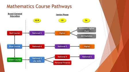 Mathematics Course Pathways. Common Questions about Pathways  How do we decide which pathway?  Assessment: S2 test in the middle of March has the highest.