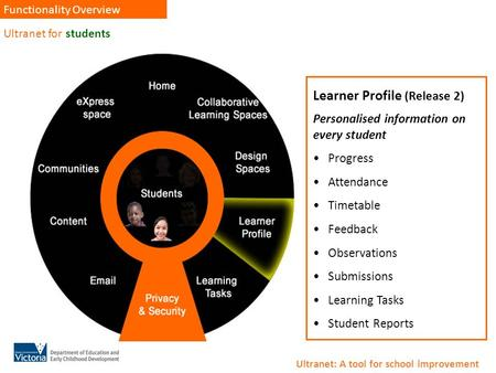 Ultranet for students Functionality Overview Learner Profile Learner Profile (Release 2) Personalised information on every student Progress Attendance.