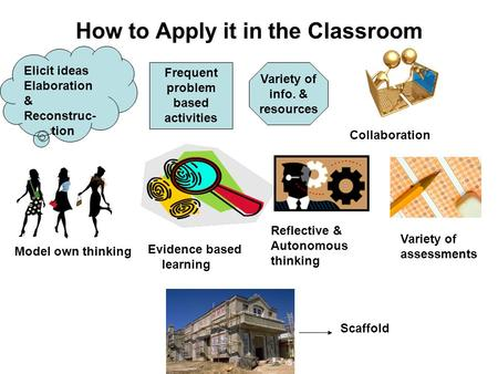 How to Apply it in the Classroom Elicit ideas Elaboration & Reconstruc- tion Frequent problem based activities Variety of info. & resources Collaboration.