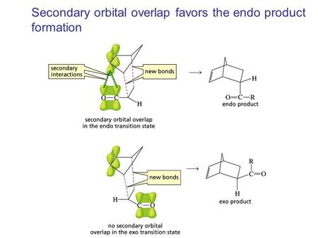 Secondary orbital overlap favors the endo product formation.
