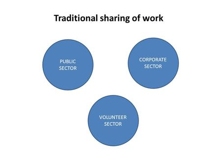 Traditional sharing of work PUBLIC SECTOR CORPORATE SECTOR VOLUNTEER SECTOR.