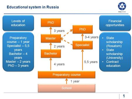 Educational system in Russia 1 Levels of education Preparatory course – 1 year Specialist – 5,5 years Bachelor – 4 years Master – 2 years PhD – 3 years.