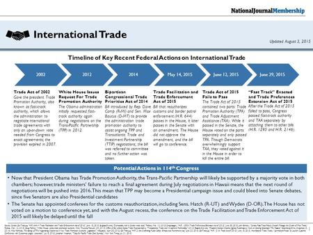 "International Trade 1 Source: Senate GovTrack.us, ""H.R. 644 – Trade Facilitation and Trade Enforcement Act of 2015,"" June 15, 2015; Burgess Everett, ""Democrats."