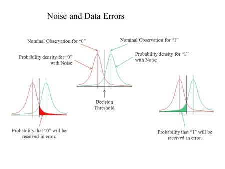"Noise and Data Errors Nominal Observation for ""1"" Nominal Observation for ""0"" Probability density for ""0"" with Noise Probability density for ""1"" with Noise."