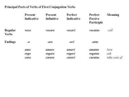 Principal Parts of Verbs of First Conjugation Verbs Present PresentPerfectPerfect Meaning IndicativeInfinitiveIndicativePassive Participle Regularvocovocarevocavivocatuscall.