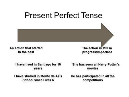 Present Perfect Tense An action that started in the past The action is still in progress/important I have lived in Santiago for 10 years I have studied.
