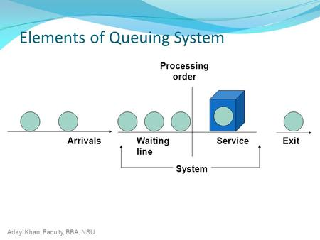 Adeyl Khan, Faculty, BBA, NSU Elements of Queuing System ArrivalsServiceWaiting line Exit Processing order System.