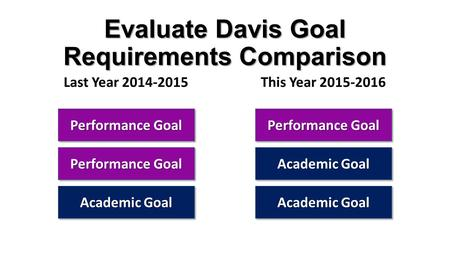 Evaluate Davis Goal Requirements Comparison Last Year 2014-2015This Year 2015-2016 Performance Goal Academic Goal.