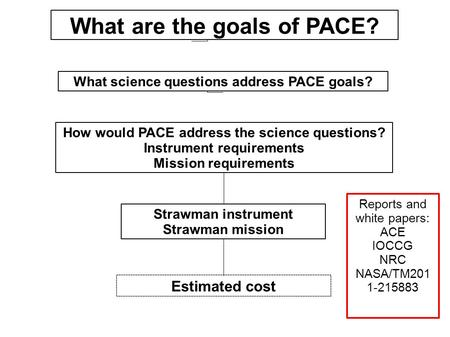 What science questions address PACE goals? How would PACE address the science questions? Instrument requirements Mission requirements Strawman instrument.