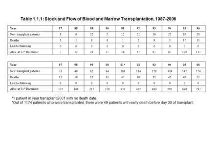 Table 1.1.1: Stock and Flow of Blood and Marrow Transplantation, 1987-2006 Year87888990919293949596 New transplant patients 86225122119253028 Deaths 116612951711.