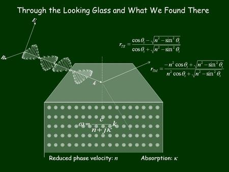 Ek B Through the Looking Glass and What We Found There Reduced phase velocity: n Absorption: 