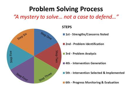 "Problem Solving Process ""A mystery to solve… not a case to defend…"" Step One Step Two Step Three Step Four Step Five Step Six."
