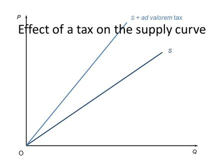 S + ad valorem tax S P Q O Effect of a tax on the supply curve.