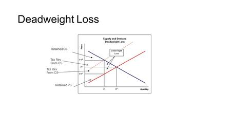 Deadweight Loss Retained CS Tax Rev From CS Tax Rev From CS Retained PS.