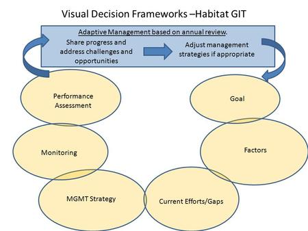 Visual Decision Frameworks –Habitat GIT Adaptive Management based on annual review. Share progress and address challenges and opportunities Adjust management.