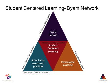 Digital Porfolio School-wide assessment practices Student Centered Learning Personalized Coaching Student Centered Learning- Byam Network Personalized.