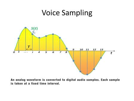 Voice Sampling. Sampling Rate Nyquist's theorem states that a signal can be reconstructed if it is sampled at twice the maximum frequency of the signal.