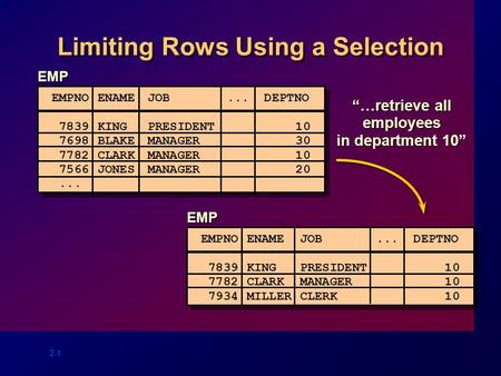 "2-1 Limiting Rows Using a Selection ""…retrieve all employees in department 10"" EMP EMPNO ENAME JOB... DEPTNO 7839KINGPRESIDENT 10 7698BLAKEMANAGER 30 7782CLARKMANAGER."