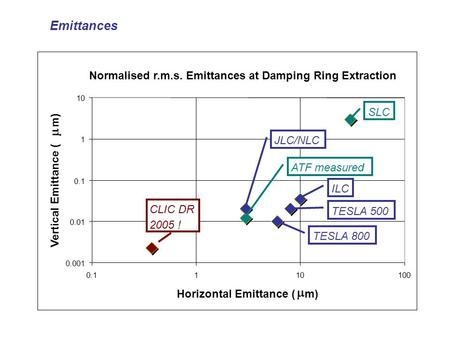 Emittances Normalised r.m.s. Emittances at Damping Ring Extraction 0.001 0.01 0.1 1 10 0.1110100 Horizontal Emittance (  m) Vertical Emittance (  m)