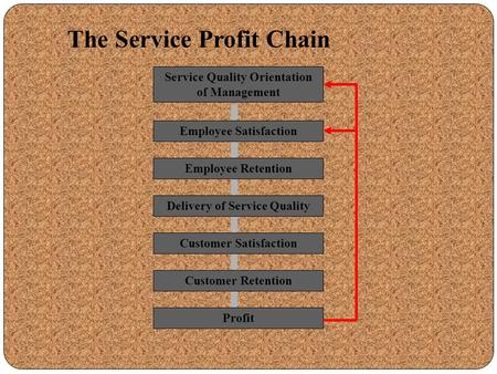 Service Quality Orientation of Management Employee Satisfaction Employee Retention Customer Satisfaction Delivery of Service Quality Customer Retention.