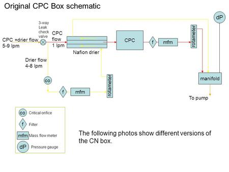 Original CPC Box schematic