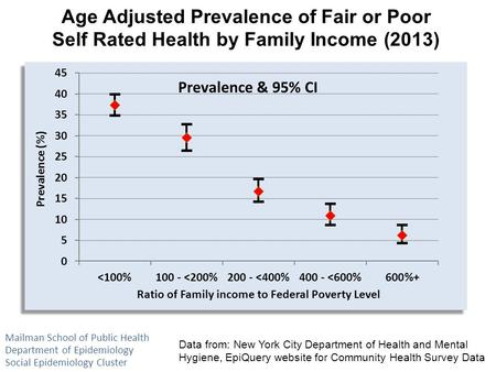 Age Adjusted Prevalence of Fair or Poor Self Rated Health by Family Income (2013) Data from: New York City Department of Health and Mental Hygiene, EpiQuery.