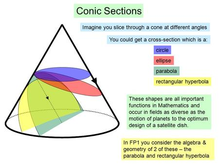 Conic Sections Imagine you slice through a cone at different angles circle ellipse parabola rectangular hyperbola You could get a cross-section which is.