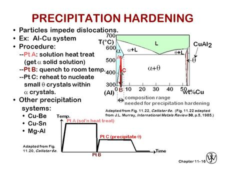 Chapter 11-16 Particles impede dislocations. Ex: Al-Cu system Procedure: --Pt A: solution heat treat (get  solid solution) --Pt B: quench to room temp.