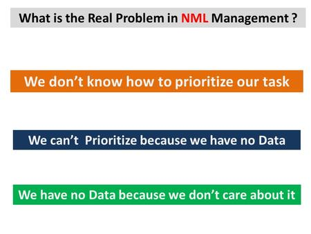 What is the Real Problem in NML Management ? We don't know how to prioritize our task We can't Prioritize because we have no Data We have no Data because.