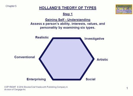 COPYRIGHT © 2014 Brooks/Cole*Wadsworth Publishing Company A division of Cengage Inc. 1 HOLLAND'S THEORY OF TYPES Step 1 Gaining Self - Understanding Assess.