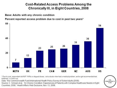 THE COMMONWEALTH FUND Cost-Related Access Problems Among the Chronically Ill, in Eight Countries, 2008 Base: Adults with any chronic condition Percent.