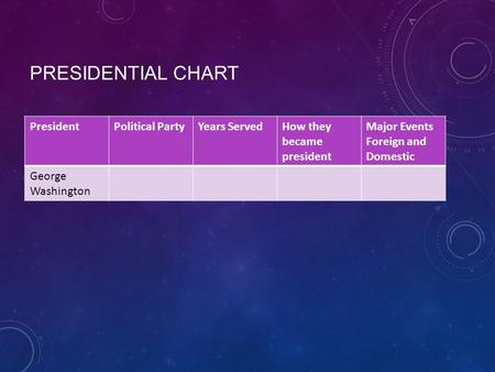 PRESIDENTIAL CHART PresidentPolitical PartyYears ServedHow they became president Major Events Foreign and Domestic George Washington.